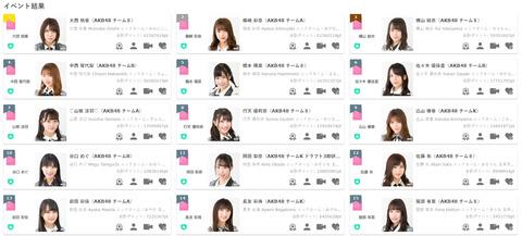 【AKB48】散々配信イベントで乞食してた連中がごっそり配信やらなくなったんだけどwww【SHOWROOM】