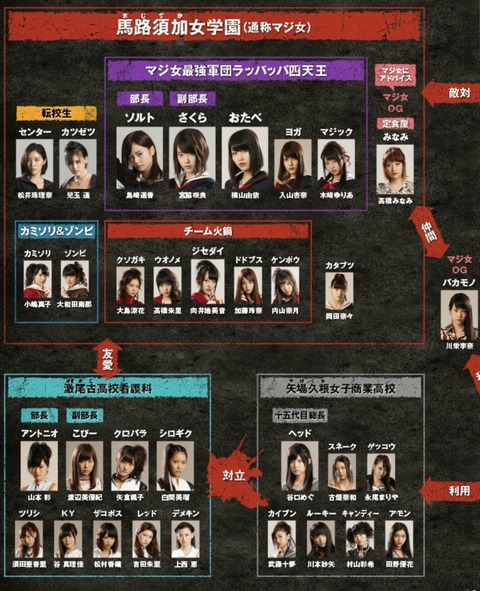 【悲報】マジすか5からマジムリで出演メンバーの戦力が大幅ダウンwww