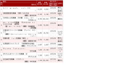 【悲報】総選挙で15万票を獲得して2位になった須田亜香里さんの写真集が初週6146部の大爆死www