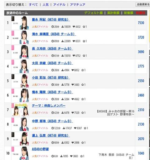 【AKB48】最近推されてる宮崎美穂のSHOWROOM冠番組が研究生以下の超絶不人気