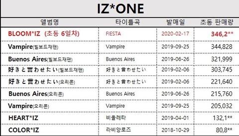 【NoMore秋元康】IZ*ONE新譜が6日間で売上34万枚突破し「Vampire」初動売上を超える!