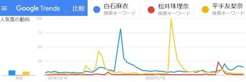 【可視化】世界チャンピオン松井珠理奈さん、敵国である坂道Gの平手友梨奈、白石麻衣を超えていたwwwwww
