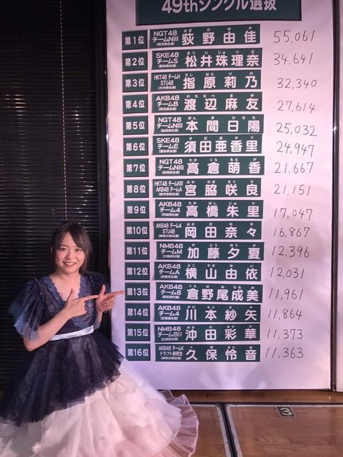 【AKB48G】総選挙をやらない本当の理由って何だろうね?