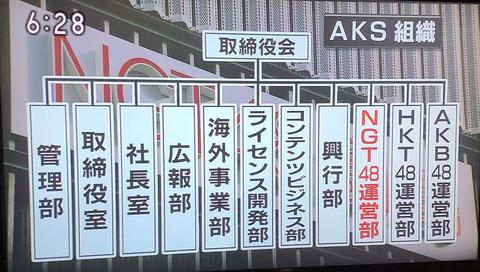 【画像】NHK新潟さん、AKSの組織図をわかりやすく報道する