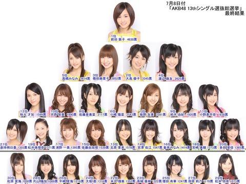 【提案】AKB48だけで総選挙やろうぜ