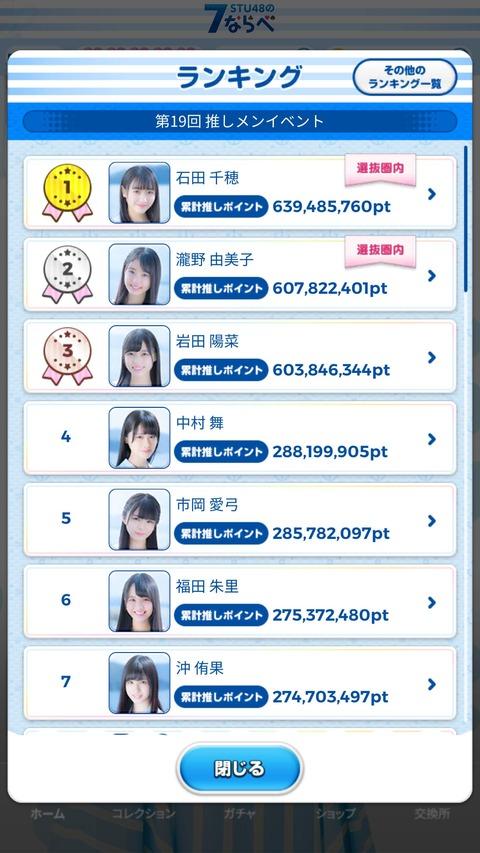 【STU48】最新の実人気ランキングがコチラ!!!