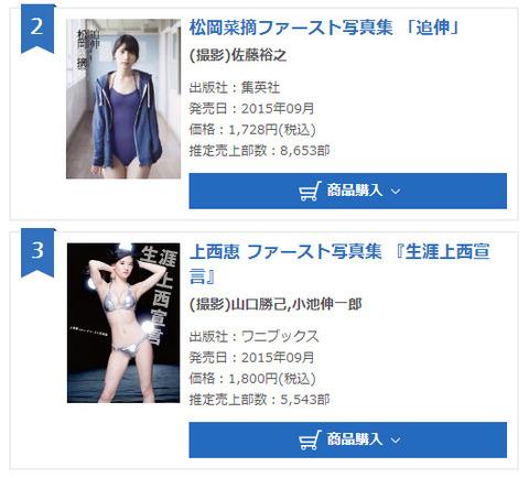【755写真集売上】HKT48松岡菜摘8,653部、NMB48上西恵5,543部