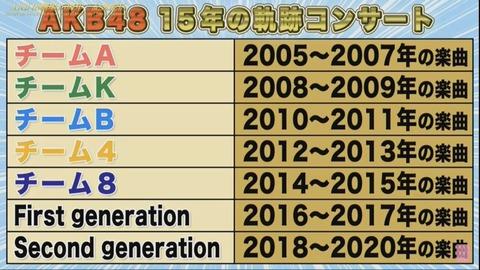 【AKB48】下口ひななさん、TDCコンサートsecondgeneration選抜に選ばれる