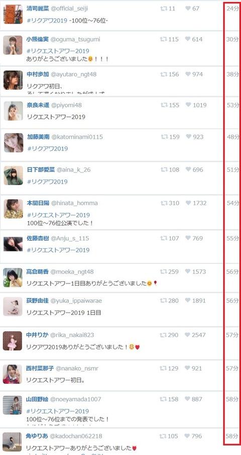 【NGT48】メンバーが一斉に何事もなかったようにTwitter再開、やっぱり運営って空気が読めない無能だな