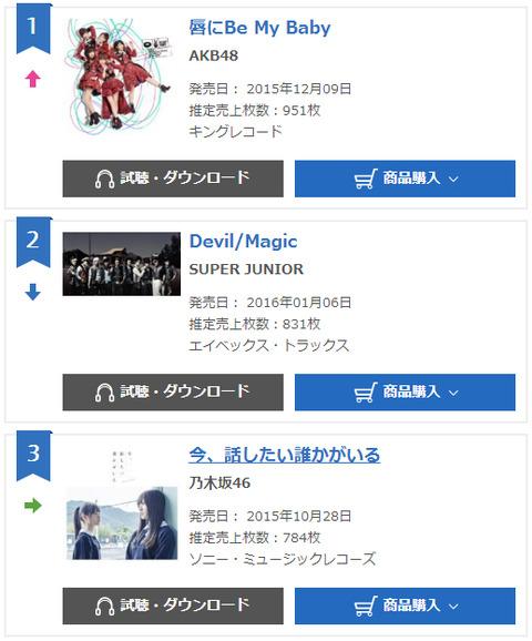 【悲報】AKB48、オリコンシングルデイリーランキング「951枚」で1位獲得www