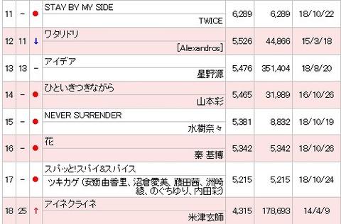 【朗報】NMB48山本彩の「ひといきつきながら」が累計30000DL越えでオリコン週間ランキングにランクイン!