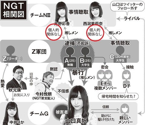 【NGT48】文春「太野彩香が事情聴取されたのは山口真帆の勘違い!」