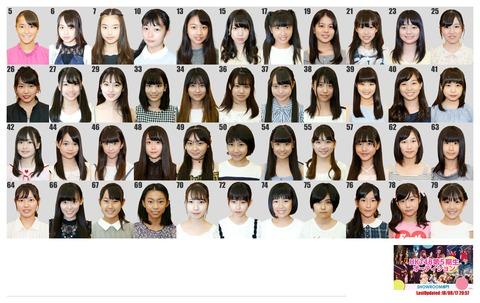 【悲報】HKT48、5期生オーディション候補で可愛いのが38・54・79しかいないんだが