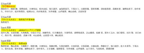 【AKB48】55thシングルに乃木坂から山下・梅澤、欅坂から菅井・小林・小池・土生が2曲も参加してるんだが