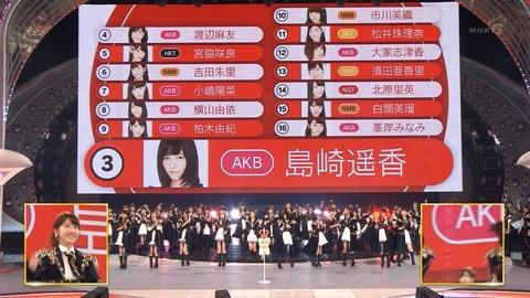 【AKB48G】総選挙も紅白の選抜発表くらいのスピードで発表すべき