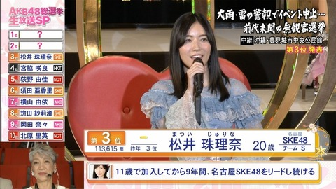 【AKB48G】来年の総選挙で松井珠理奈の1位が確定してるけど、争えるメンバーっているの?