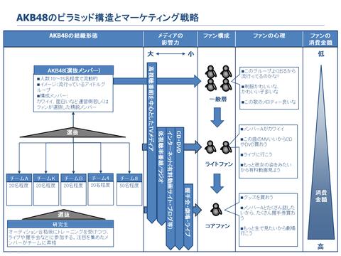 【HKT48】指原莉乃の総選挙ガチ解説がかなりリアルな件