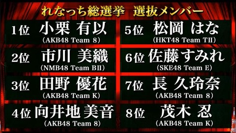 【AKB48】「れなっち総選挙」結果発表!1位はチーム8小栗有以!!!