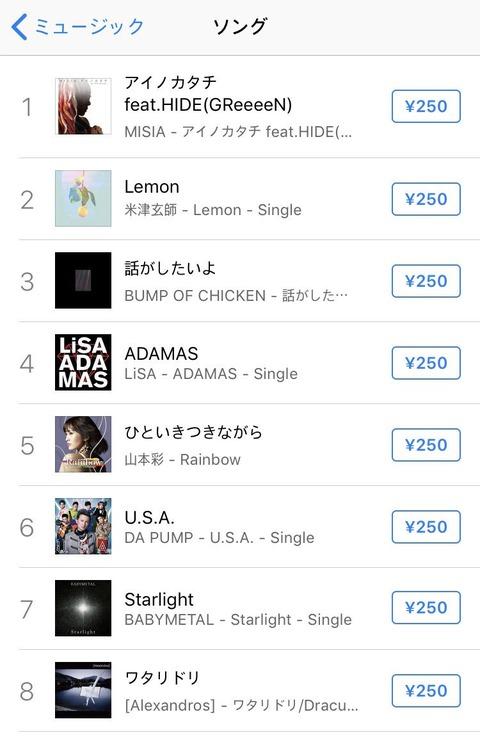 【朗報】NMB48山本彩の「ひといきつきながら」がまたしてもiTunesランキング5位の爆上げ!!!