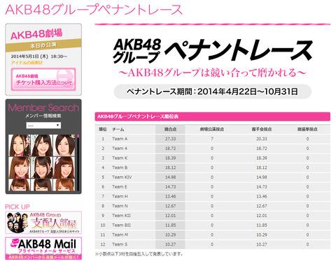 【AKB48G】4/30のペナントレースの結果きたよ