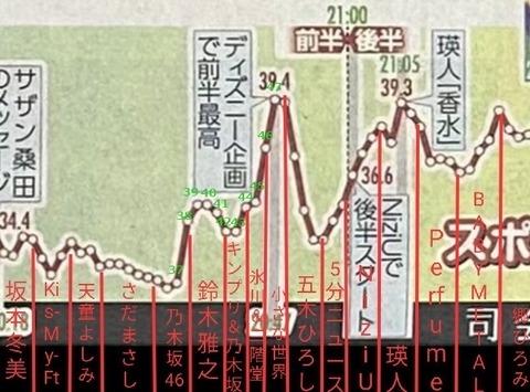 【悲報】NHK紅白歌合戦、乃木坂46が最低視聴率・・・一斉にチャンネルを替えられてしまった模様