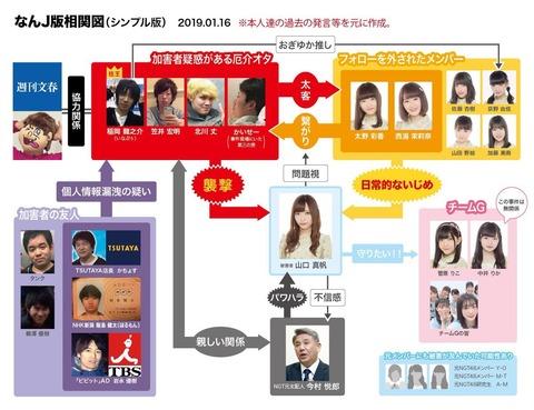 【NGT48暴行事件】何故マスコミは犯人を取材しないのか?