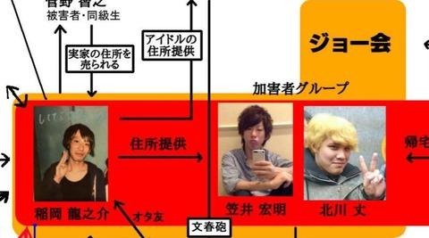 【NGT48暴行事件】犯人笠井宏明「スポニチに写真を横流ししたのは自分ではない。裁判資料としてAKSに渡したものだけ。SNSにもあげていない」