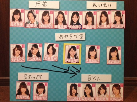 【AKB48G】最大派閥のおやずな会総帥が日本を去り、派閥争いはどうなっている?【伊豆田莉奈】