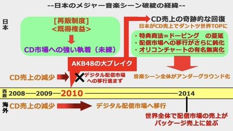 【悲報】日本のメジャー音楽シーンはAKB48が破壊したらしいよ