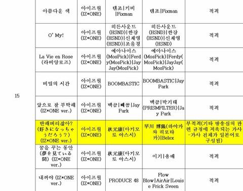 【悲報】韓国KBS、IZ*ONE「好きになっちゃうだろう?」を「放送不適格」判定!【反日】