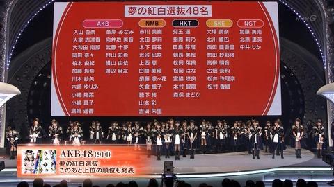 【紅白選抜】AKB114,835票、NMB94,070票、HKT77,144票、SKE33,693票