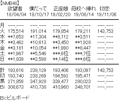 【NMB48】22ndシングル「初恋至上主義」初日143,753枚