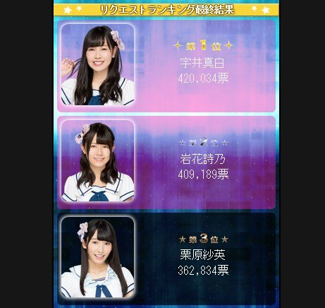 【HKT48】「栄光のラビリンス」グラビア+漫画化争奪戦、1位宇井真白、2位岩花詩乃に決定!