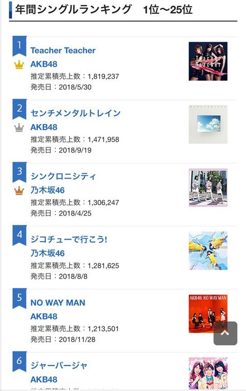 【アホスレ】情弱識者「AKB48のせいで本当の流行歌がヒットチャートから見えなくなっていた」