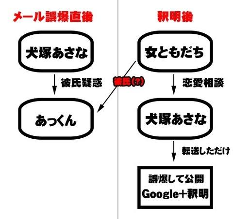 SKE48運営が鬼畜すぎる件wwwwwww【犬塚あさな】