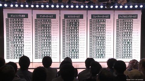 【AKB48 41stシングル選抜総選挙】速報はHKT48指原莉乃が得票数38,151で1位に!