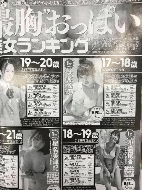 【朗報】最胸お●ぱい美女ランキングにAKB48Gから向井地美音、太田夢莉、月足天音がランクインwww