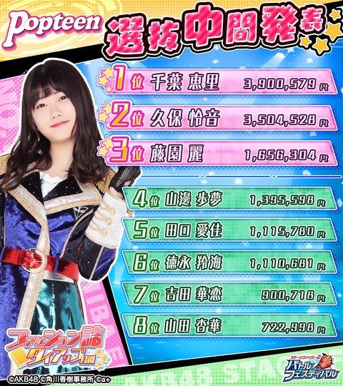 【AKB48】バトフェスの「Popteen選抜」中間発表1位が今話題の千葉恵里なんだがw