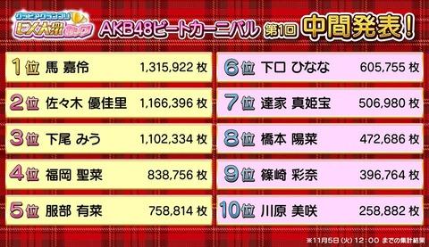 【AKB48ビートカーニバル】「EX大衆」グラビア中間発表の結果がこちら