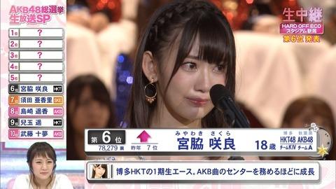 【HKT48】宮脇咲良が今年の総選挙の速報で1位になる可能性ってある?