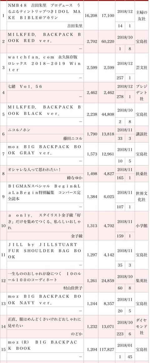 【朗報】こっそりとさや姉表紙のムック本が2種で累計売上10万部突破【山本彩】