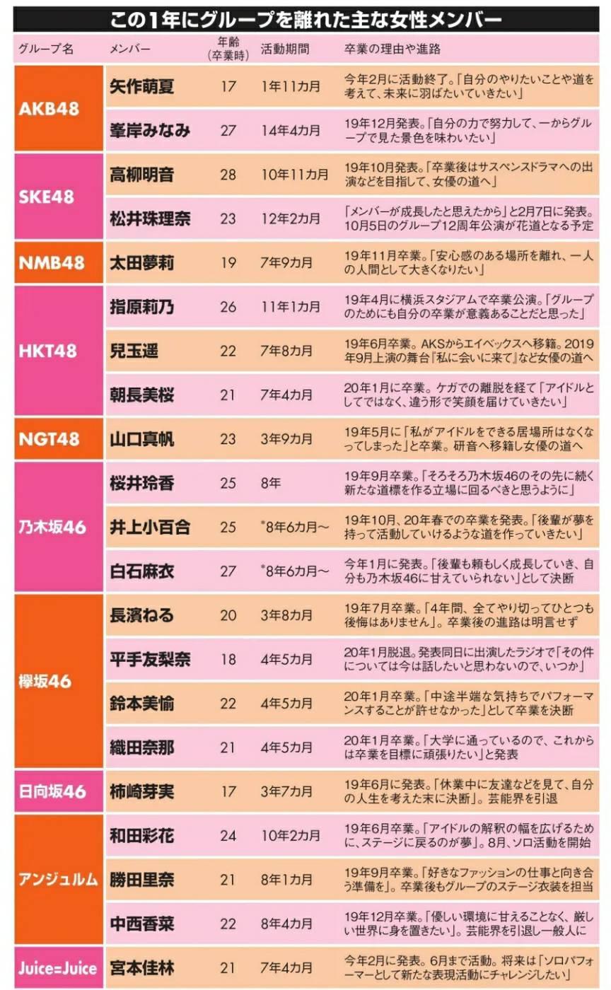 【AKB48G】日経エンタメ「指原莉乃さん、矢作萌夏さん、松井珠理奈さんなど卒業が続きましたが彼女たちはいったいどのくらい活躍したのでしょうか」【坂道G】