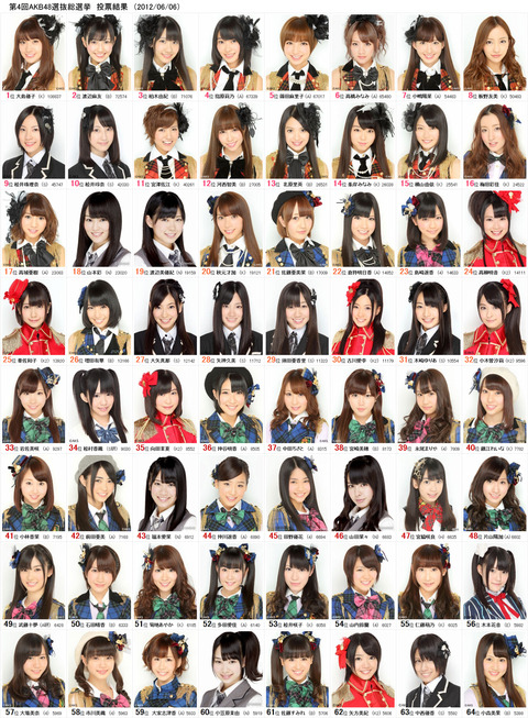 【2012年】第4回のAKB48総選挙の思い出