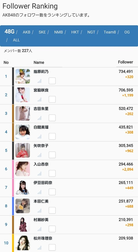 【Instagram】宮脇咲良さんが日本一の女性タレント指原莉乃さんのフォロワー数を超えそうなんだがwww