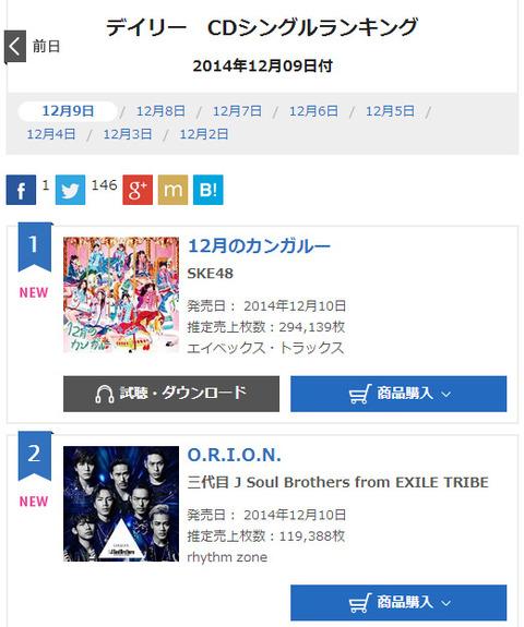 【SKE48】「12月のカンガルー」初日売上は294,139枚