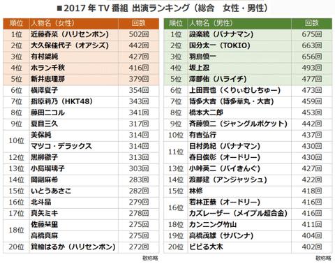 【HKT48】指原莉乃が2017年テレビ出演本数ランキングで女性7位にランクイン!!!