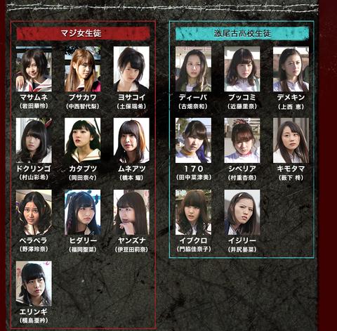 【悲報】マジすか学園4でのNMB48薮下柊の役名がキ○タマ