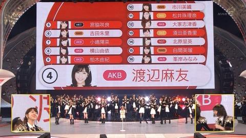 【AKB48】紅白選抜で順位が下がった渡辺麻友、柏木由紀、松井珠理奈はダメージでかすぎだろ