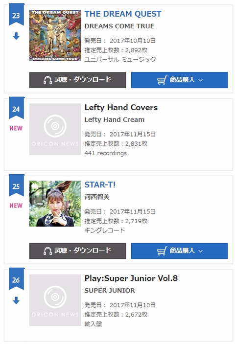 【元AKB48】河西智美さんファーストアルバム初週2,719枚の大爆死wwwwww