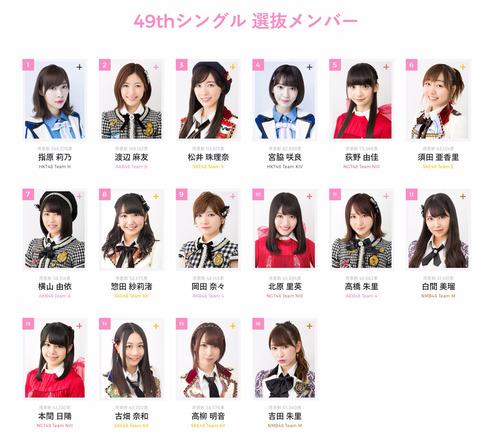 【AKB48総選挙】選抜メンバー(1位~16位)【AKB48 49thシングル選抜総選挙】